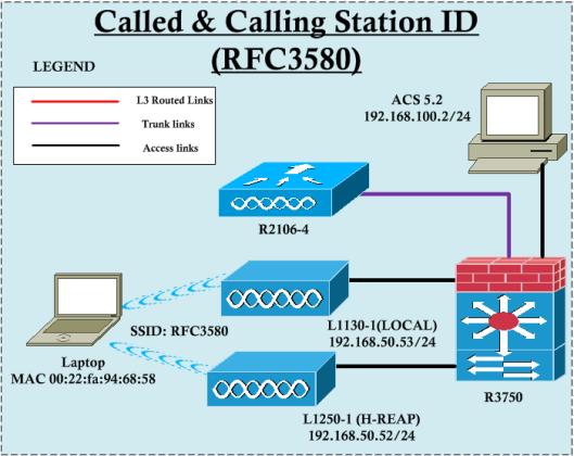 RFC-3580-00
