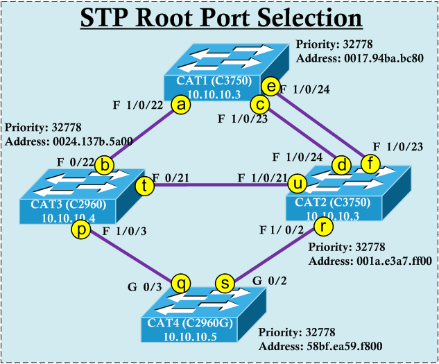 STP Root Port Selection | mrn-cciew
