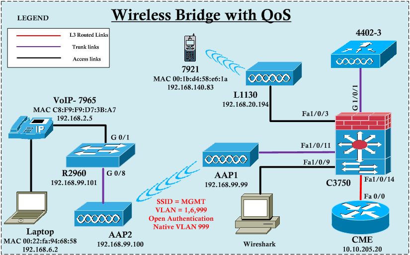 A Wireless Bridge with QoS | mrn-cciew