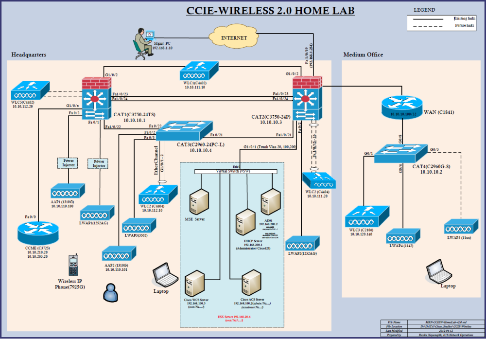 How to Become a CCIE Wireless ... (2/5)