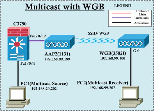 WGB-Multicast-01