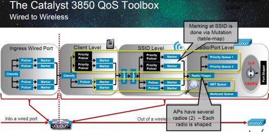 3850-QoS-1