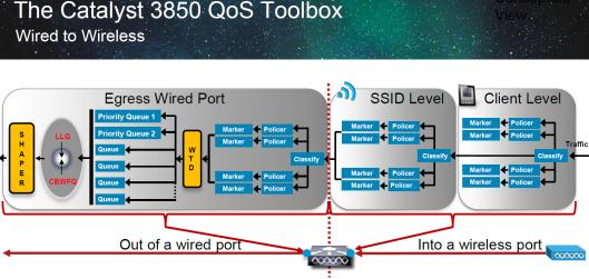 3850-QoS-2