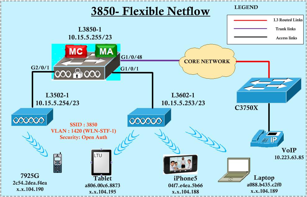 3850- Flexible NetFlow | mrn-cciew