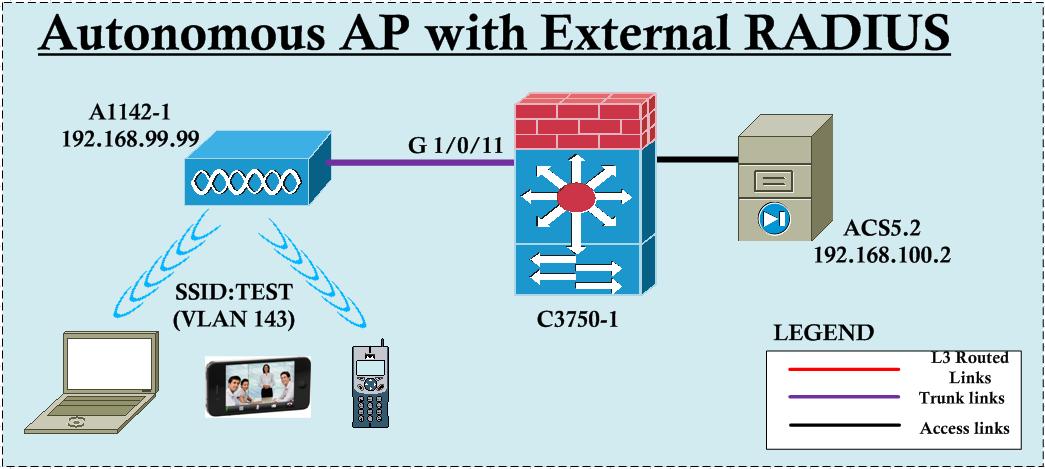 Autonomous AP with External RADIUS | mrn-cciew