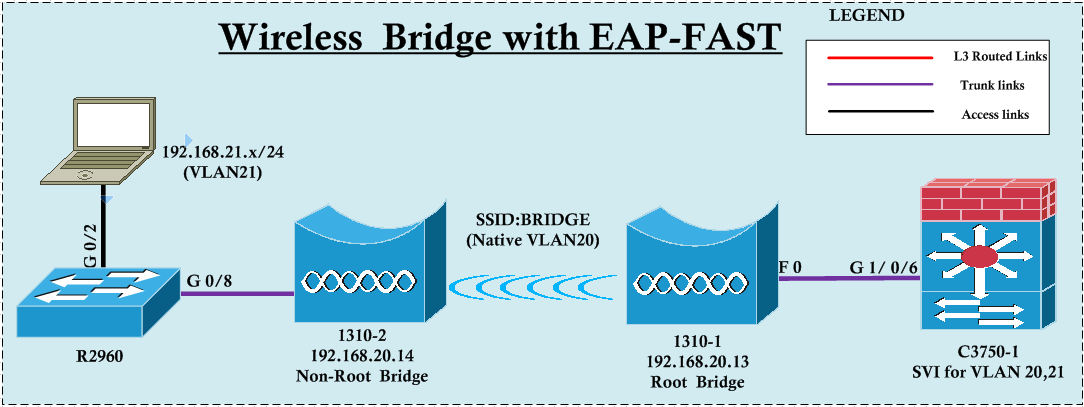 Wireless Bridge with EAP-FAST | mrn-cciew