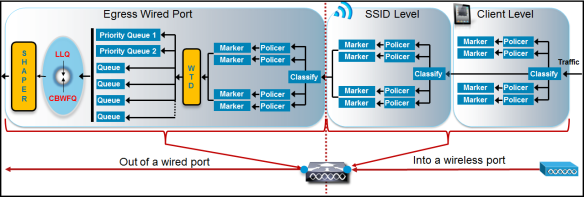 3850 QoS – Part 1 (QoS Touch Points)   mrn-cciew
