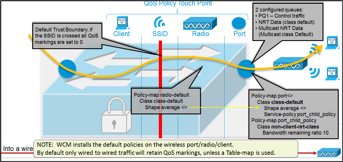 3850 QoS – Part 1 (QoS Touch Points) | mrn-cciew Qos Policy Map on
