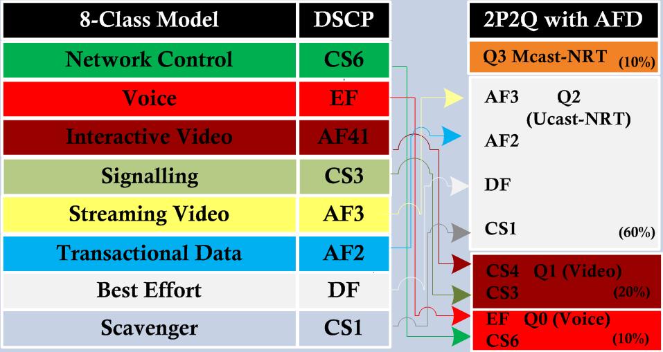 3850 QoS – Part 2 (Queuing Models) | mrn-cciew