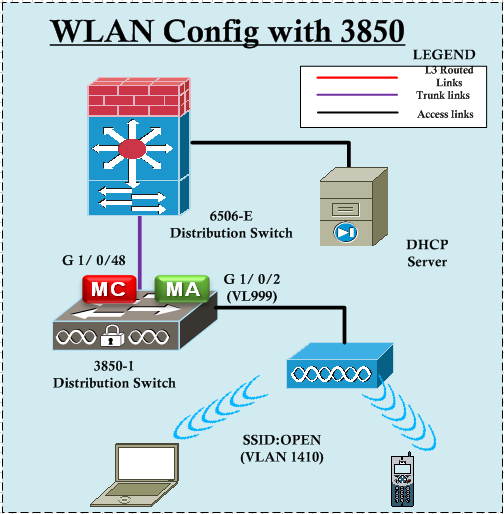 WLAN Config with 3850 – Part 1 | mrn-cciew