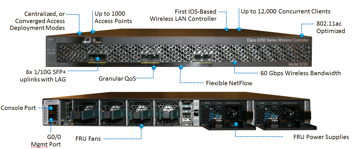 Getting Started with 5760 | mrn-cciew
