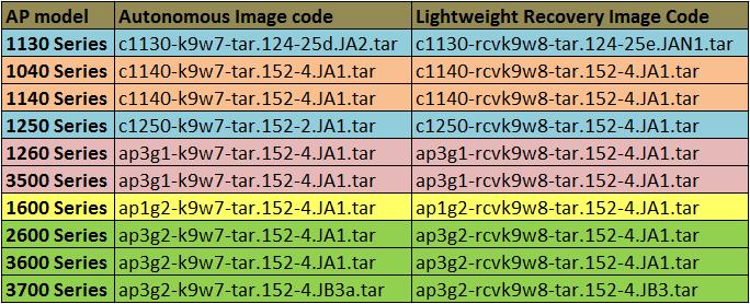 AP Conversion using MODE Button (2/6)