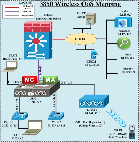 3850-QoS-P4-03
