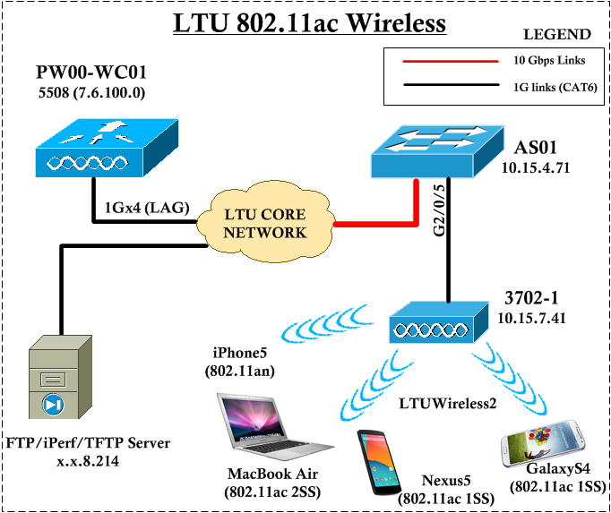 802 11ac with cisco 3700 ap