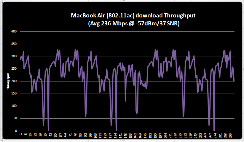 802.11ac with Cisco 3700 AP (6/6)