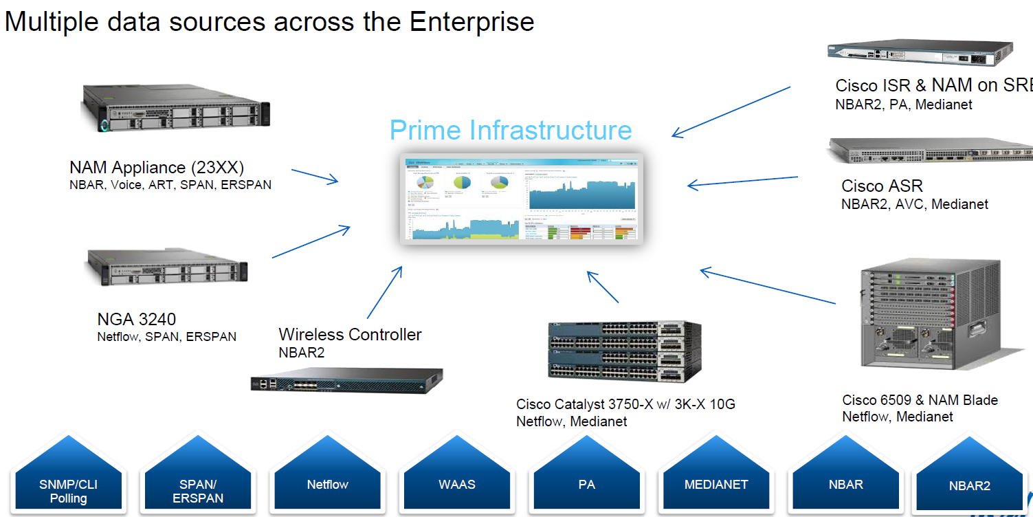 Reference1. AVC Feature Deployment Guide (Phase-2), Software Release 7.5 2.  BRKNMS-1040 : Managing AVC with Cisco Prime Infrastructure 2.0