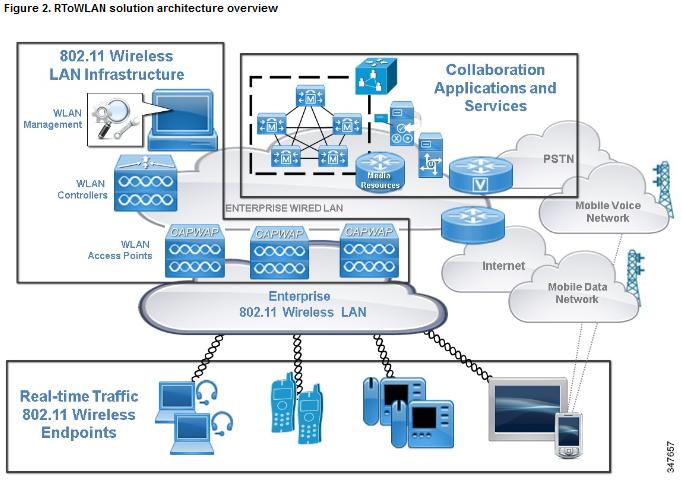 Cisco rtowlan design guide mrn cciew for Architecture wifi