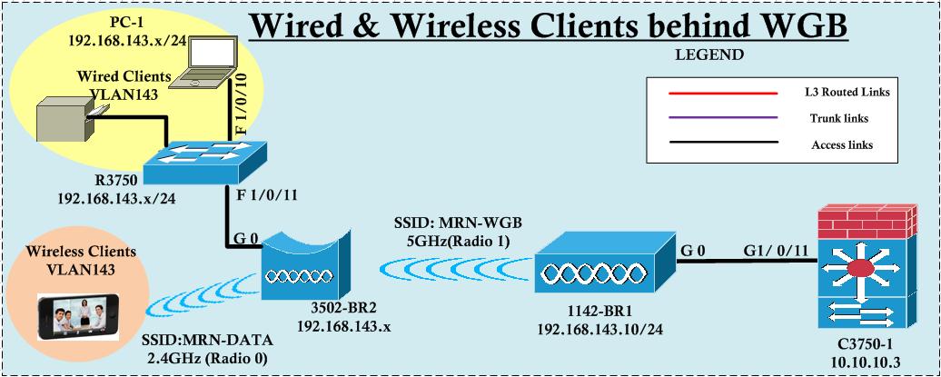 Wireless & Wired Clients behind WGB | mrn-cciew