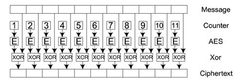 CCMP-AES-01