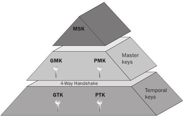 CWSP – 4 Way Handshake | mrn-cciew