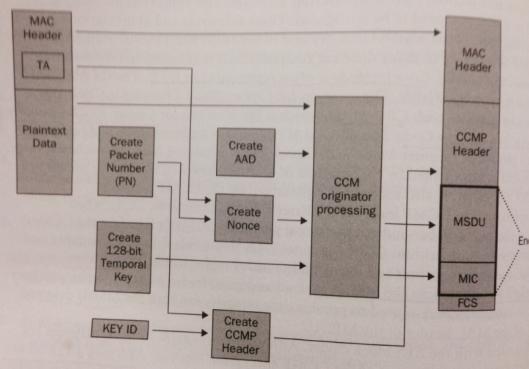 CWSP-CCMP-03
