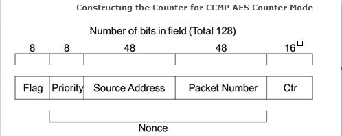 CWSP-CCMP-07
