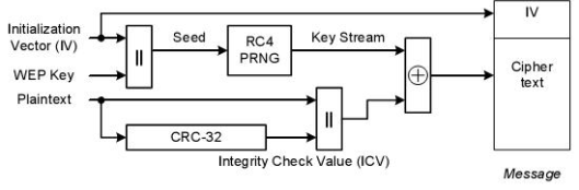 CWSP-Encryption-01
