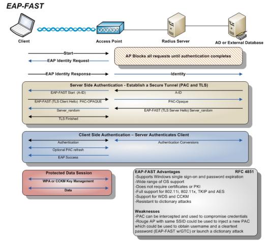 EAP-FAST-19