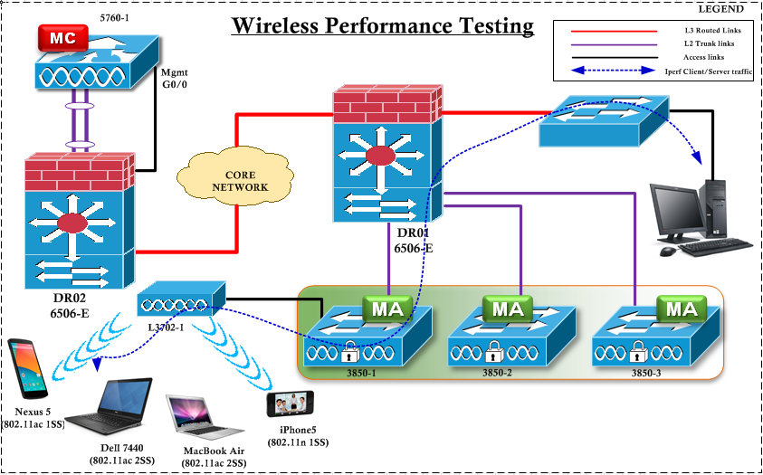 How Fast is your Network - iPerf ? (1/6)