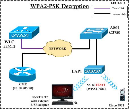 Decrypt WPA2-PSK using Wireshark (1/6)