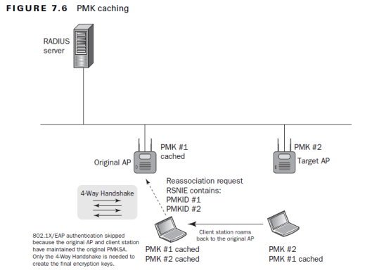 802.11-Roam-PMKCaching-01