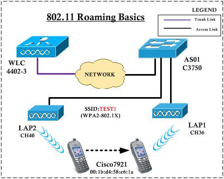 802.11-Roaming-Basics-00