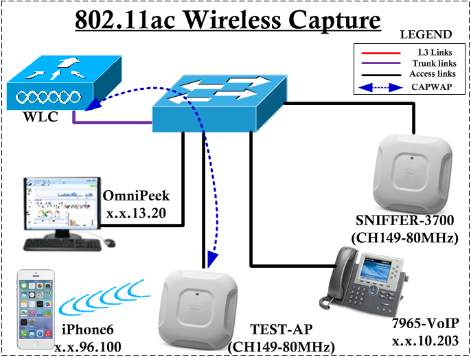 802 11ac Wireless Packet Captures | mrn-cciew