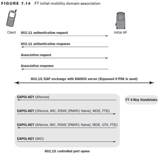 802.11r-FT-Initial-08