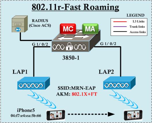 802.11r-FT-Initial-20