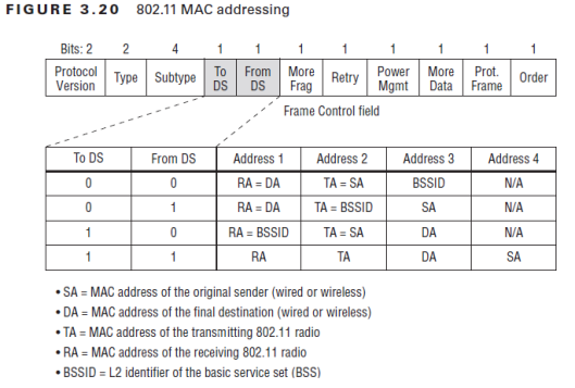 CWAP-MAC -Address-01