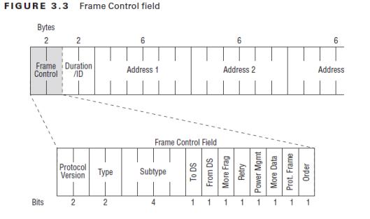 CWAP-MAC -FrameControl-04