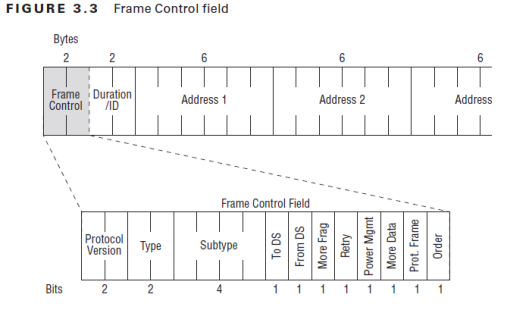 CWAP-MAC -FrameControl-04