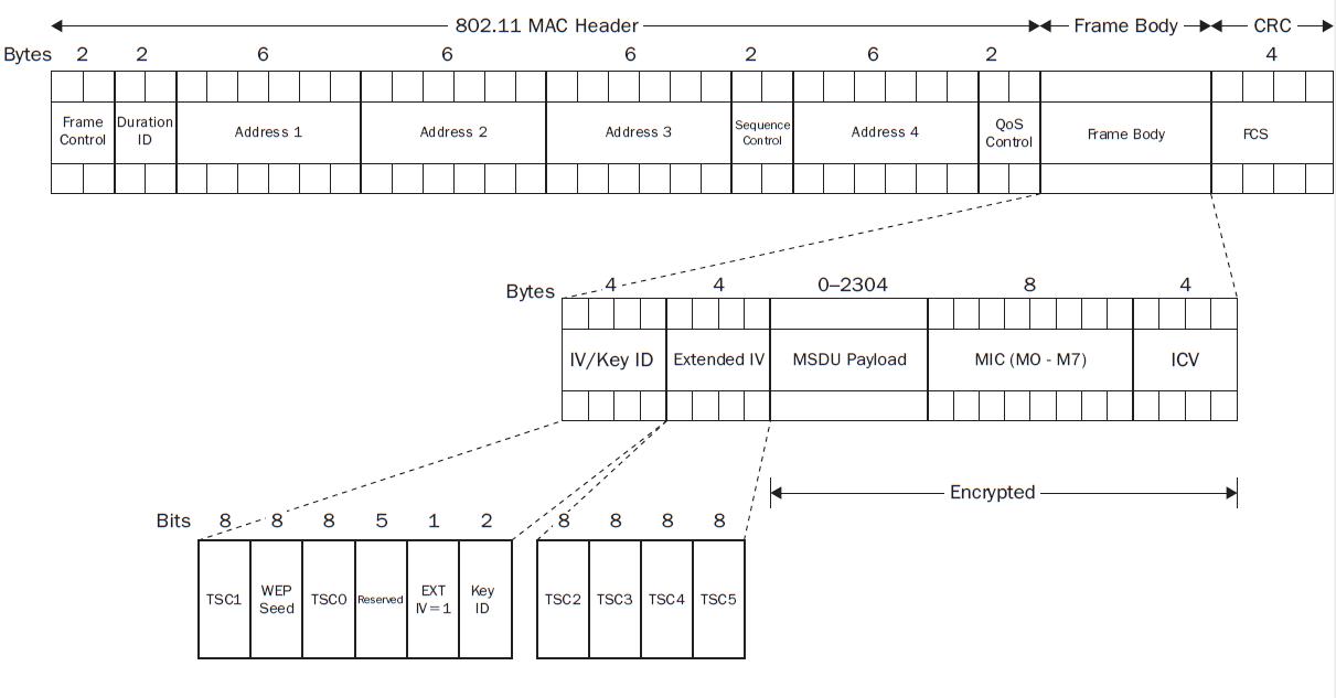 CWSP \u2013 TKIP Encryption Method | mrn-cciew