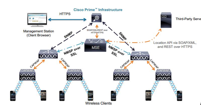 what is nmsp mrn cciew rh mrncciew com wireless lan controller network diagram