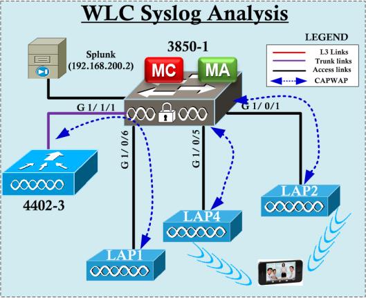 WLC-Splunk-10