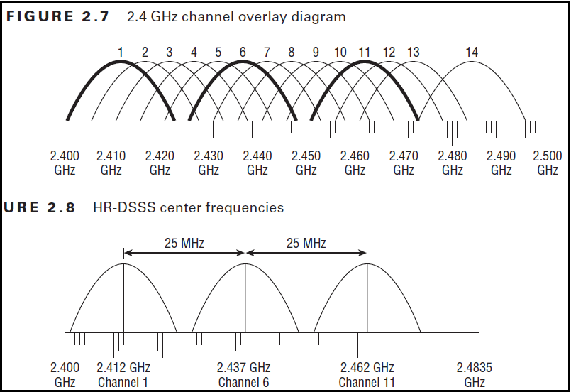 CWAP – 2 4GHz vs 5GHz | mrn-cciew