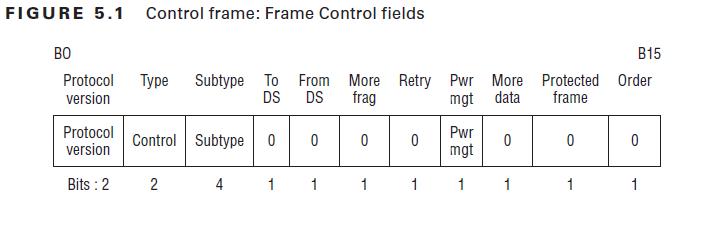 Frame control