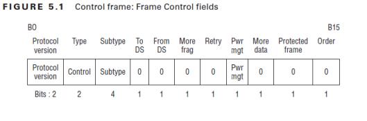 CWAP-802.11 Control Frames-01