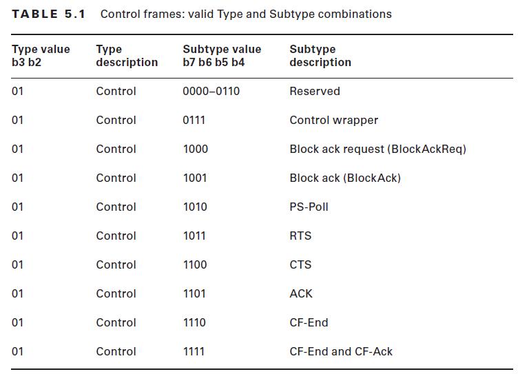 CWAP – 802.11 Control Frame Types | mrn-cciew
