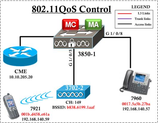 CWAP-MAC-QoS-10