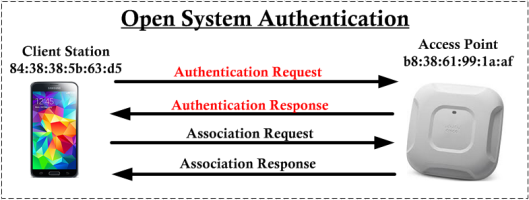 CWAP - Mgmt-Auth-00