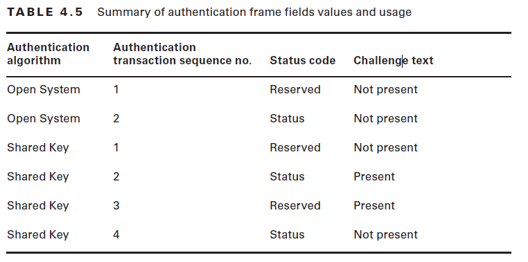 802.11 Mgmt : Authentication Frame | mrn-cciew
