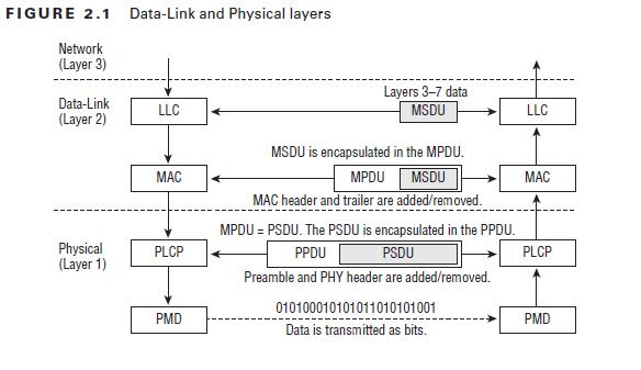 CWAP 802.11 PHY – PPDU | mrn-cciew