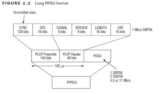 CWAP-PPDU-02